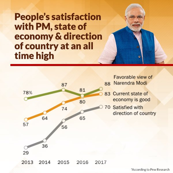 People's satisfaction with PM at an all time high.   https://t.co/4fvbC3jwZw  via NMApp https://t.co/7RFY2Np5go