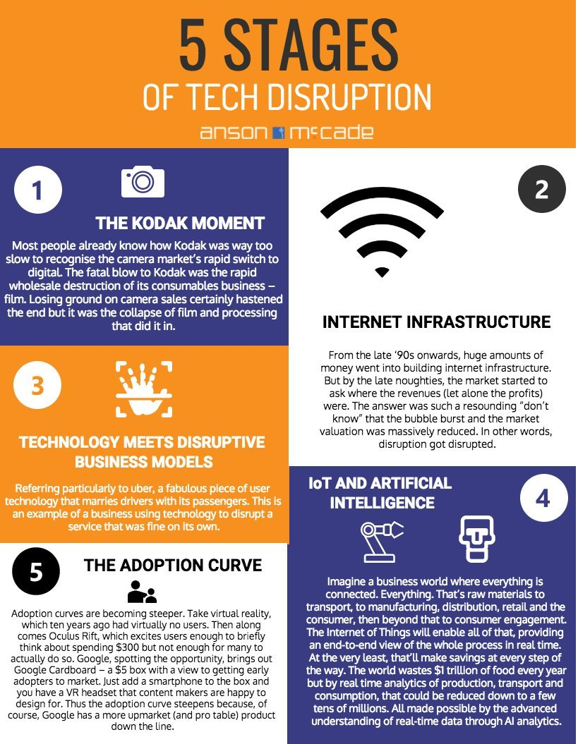 The Five Stages of #Tech #Disruption:   #BigData #ML #AI #IoT #IIoT #makeyourownlane #infosec #MPGVIP #Insurtech #Fintech #Robotics #Business #Bitcoin #VR #SEO #DigitalTransformation #defstar5 #TechNews  via @AnsonMcCade <br>http://pic.twitter.com/8dCja5kBxi @SSI_TeamUS