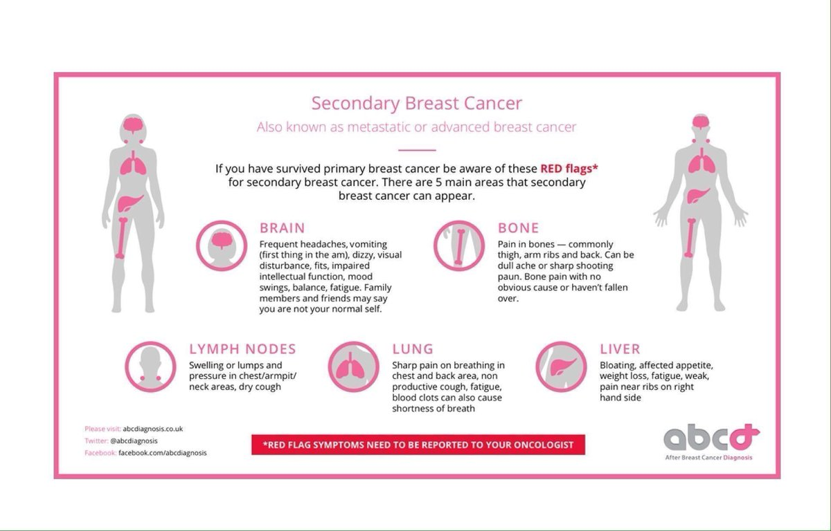 Complications with ops are small % risk but you are TOLD about every poss issue yet with #metastaticBC ~30% will get secondary #breastcancer <br>http://pic.twitter.com/82j3GQ4p90
