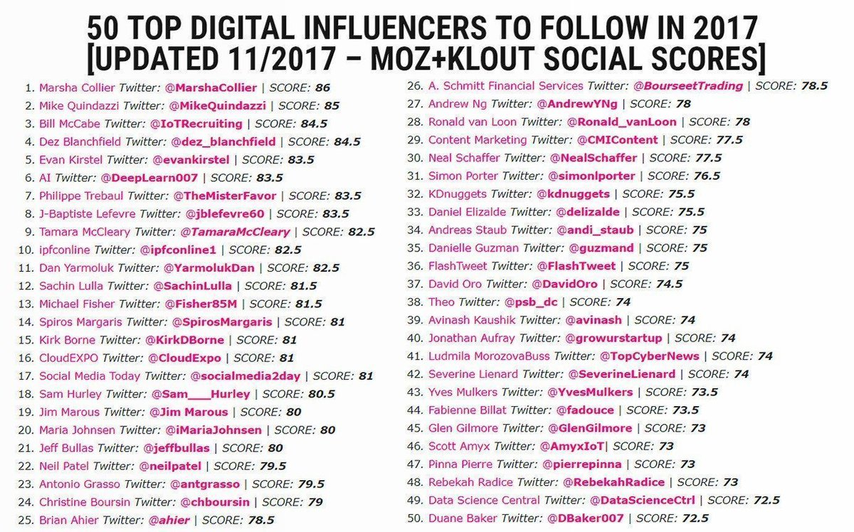 50 Top Digital #Influencers to Follow in 2017 [Updated 11/2017 with @Moz + @Klout Social Scores] via @IPFconline1  http:// bit.ly/2z06FVb  &nbsp;  <br>http://pic.twitter.com/ykmFYfgwmB