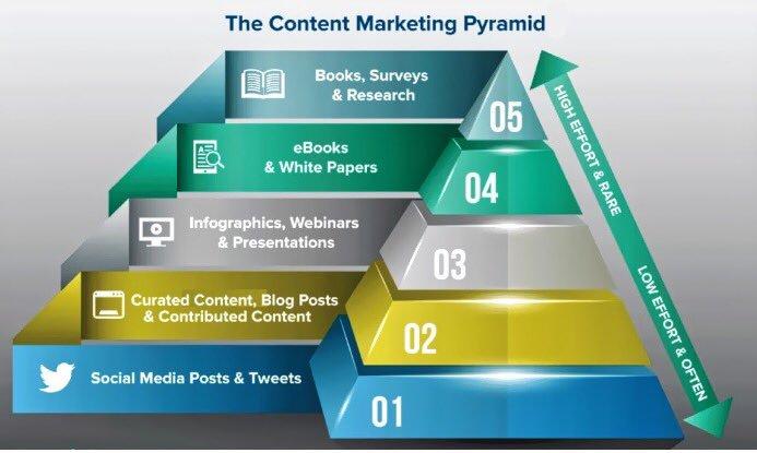 The #ContentMarketing Pyramid #DigitalMarketing #GrowthHacking #Makeyourownlane #Defstar5 #Mpgvip #Startups #SEO #SMM #ContentStrategy #startups #Abhiseo <br>http://pic.twitter.com/Z5k3Ii0x6i