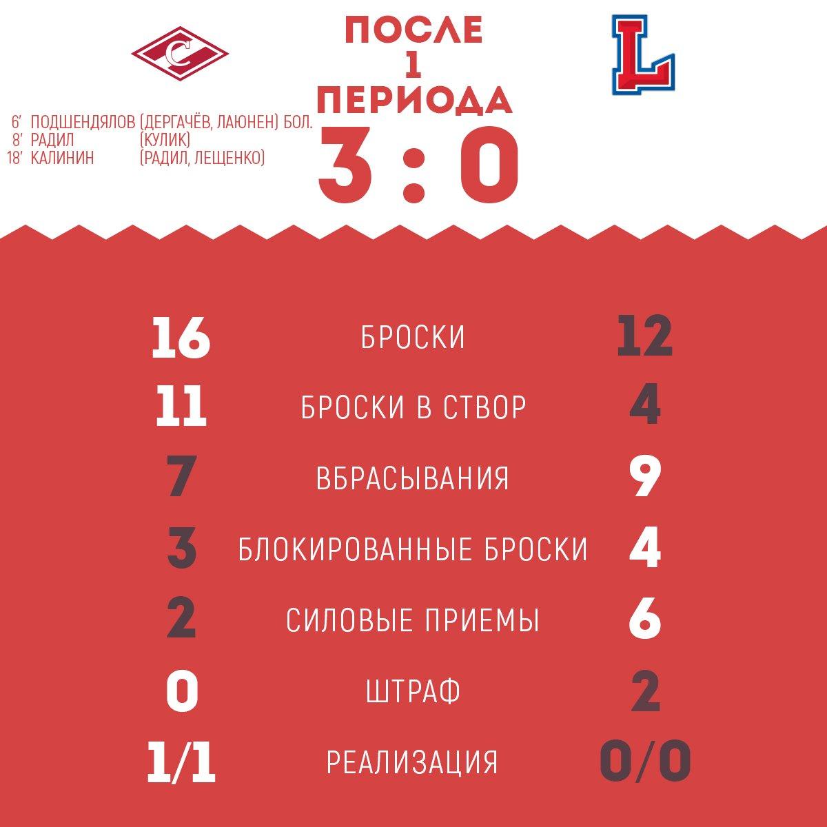 Статистика матча «Спартак» – «Лада» после 1-го периода