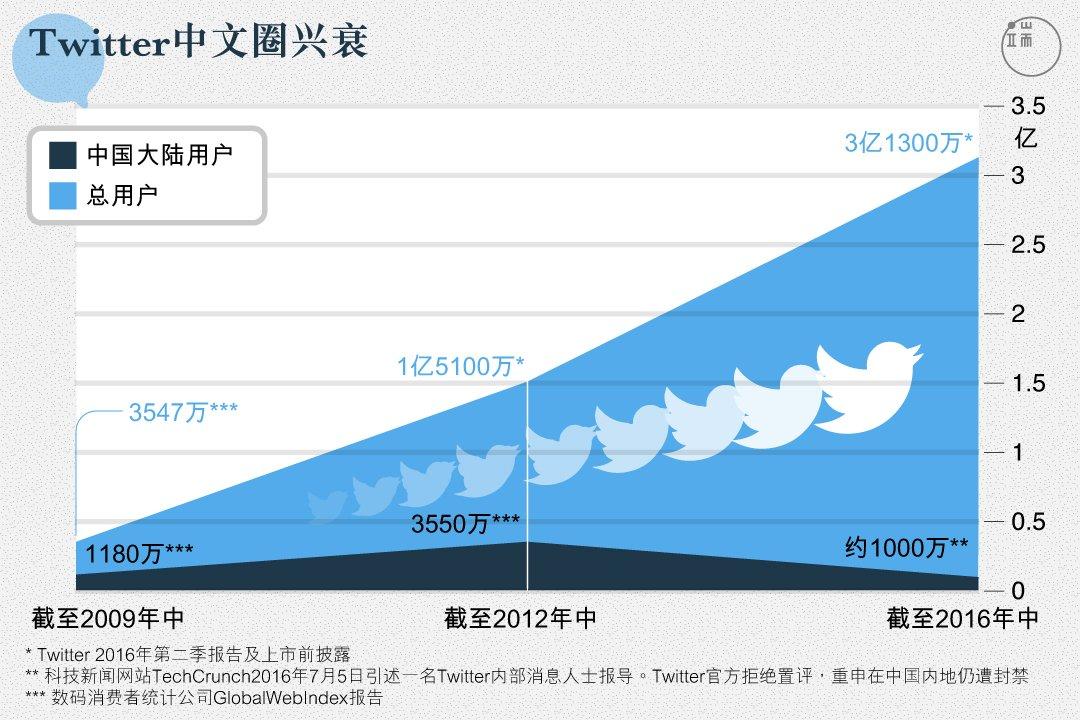 推特中文圈兴衰,2012 年发生了什么?你猜 https://t.co/aU1WVcjGLX