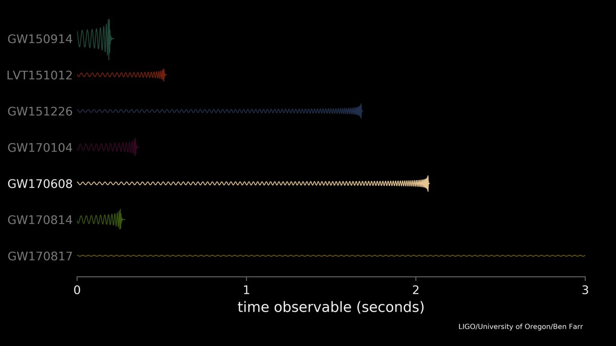 Christopher berry on twitter the ligo data for gw170608 is comparison of waveforms for different binary black holes and the binary neutron star gw170817 solutioingenieria Image collections