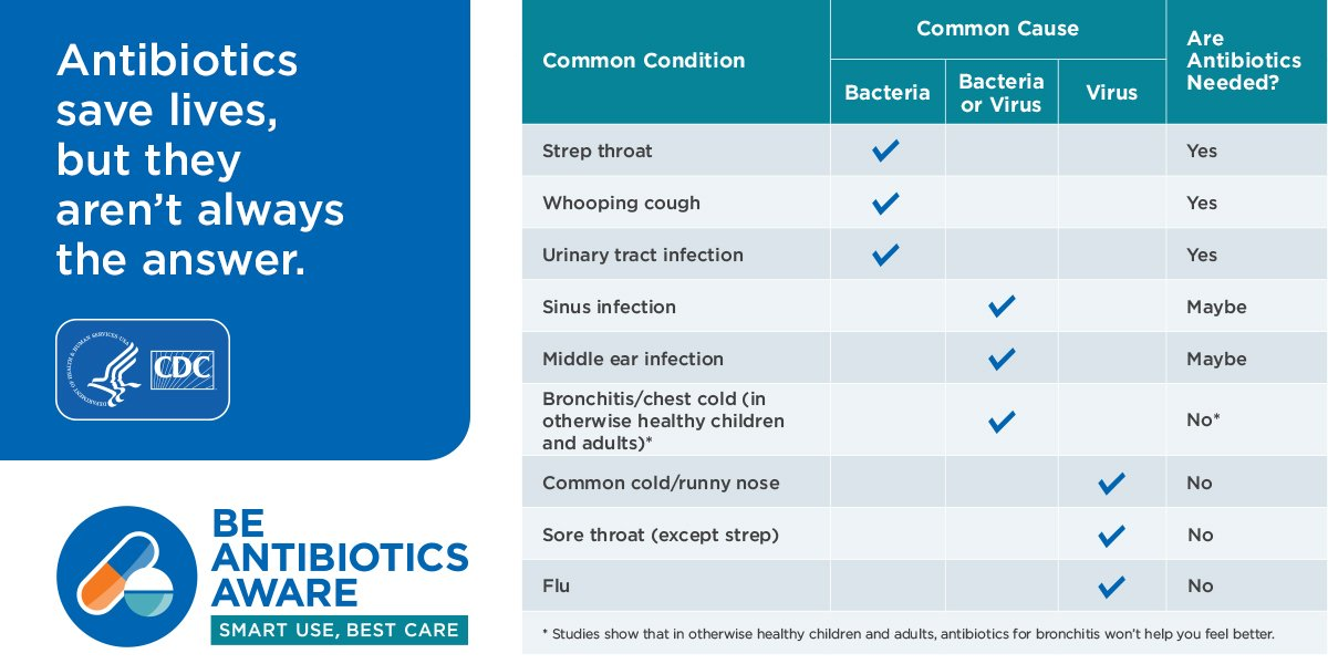 """CDC on Twitter: """"A6: Antibiotics do NOT treat most cases of bronchitis,  many sinus infections, and some ear infections. #AntibioticResistance  #BeAntibioticsAware… https://t.co/YaoOuLsq7j"""""""