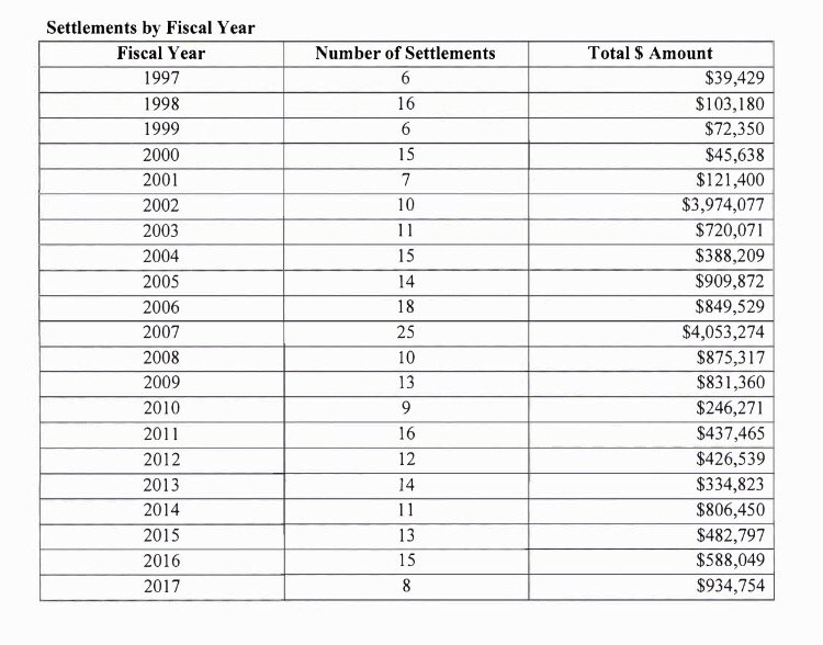Congressional Office of Compliance releases year-by-year breakdown of harassment settlements and awards: