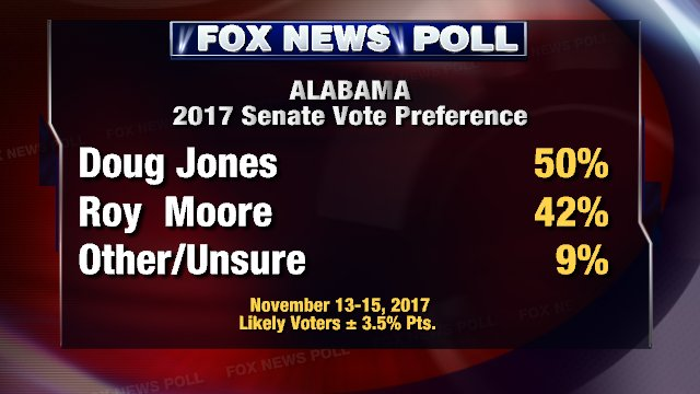 BREAKING! #DougJones leads #RoyMoore by 8 pts. in #AlabamaSenateRace @FoxNews #Poll DETAILS: https://t.co/4eN4TjRhKp