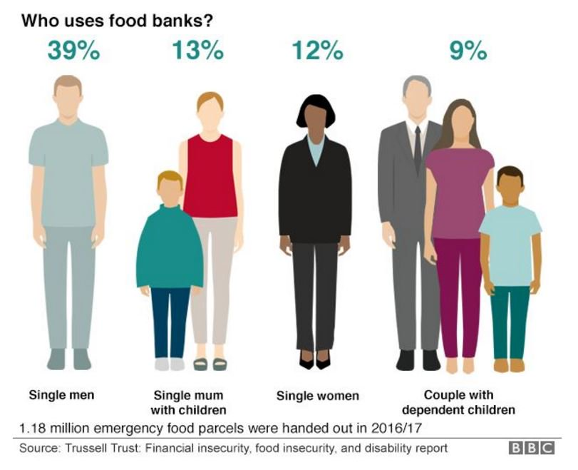 Who uses foodbanks? https://t.co/G8GKzMLvZM #bbcqt