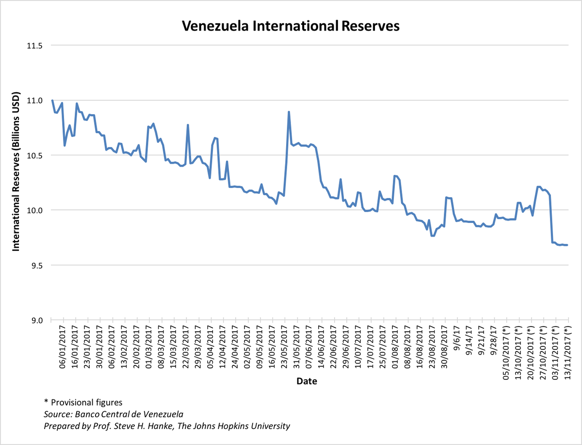 #Venezuela international reserves have fallen to their lowest levels this year. Coupled with $142B in outstanding debt, crisis looms. <br>http://pic.twitter.com/175LGotTgM