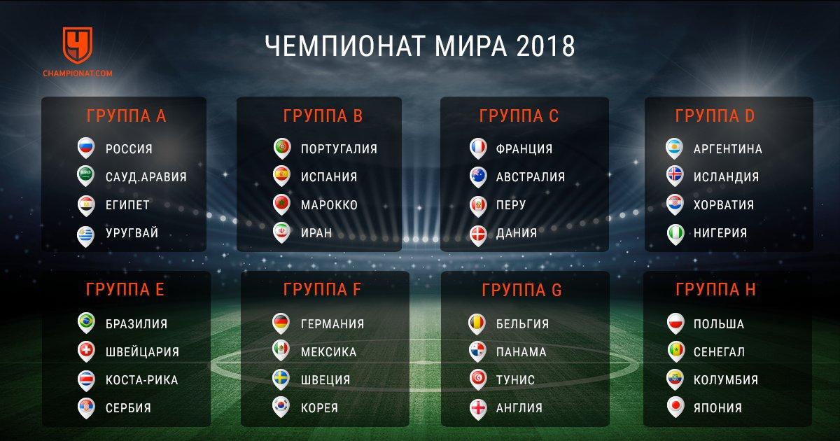 Футбол чемпионат мира группы команд