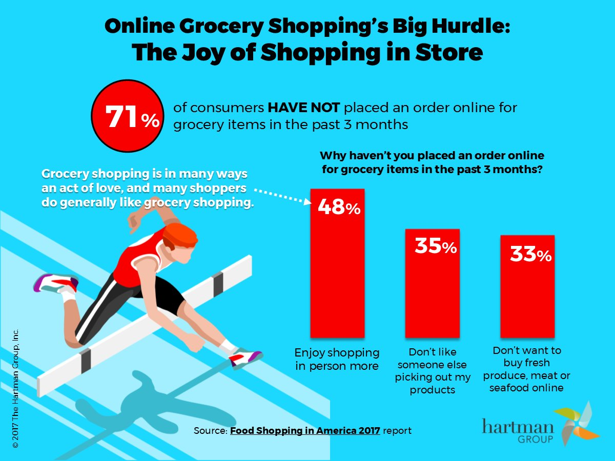 online for groceries in the past 7 days which means theres plenty of room for growth infographic httpbitly2iwwsyz pictwittercomlqvjjgl55q