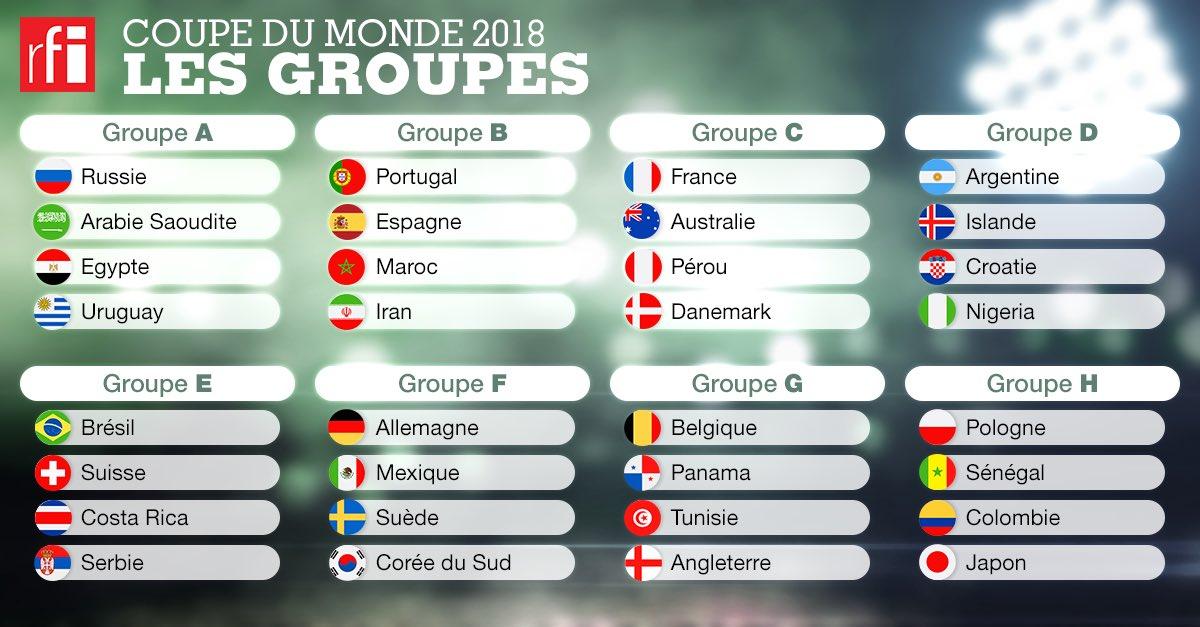 Les groupes de la #CoupeDuMonde #Russie2018 #WorldCupDraw #TirageAuSortCM ⚽️⚽️⚽️😬😉🙃👍🏻👌🏻😐😳🙄⚽️⚽️⚽️