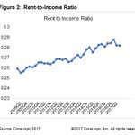 CoreLogic data shows that rent-to-income ratio has trended upward from 2009 - 2017. Learn more about credit characteristics of renters here: https://t.co/PqjxwTzz78