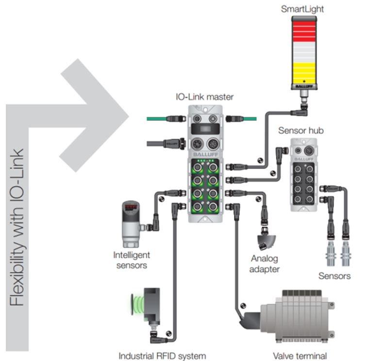 Balluff Wiring Diagram - Schematics Online on