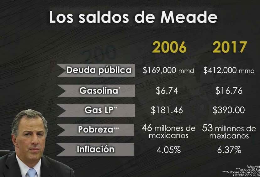 Muy 'inteligente' y 'capaz' ese señor #Meade...