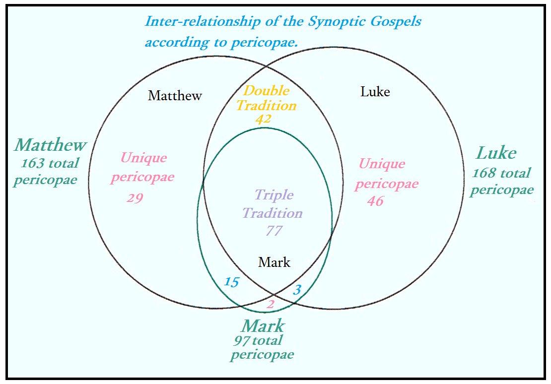 synoptic gospels (@noahconnatser1) | twitter