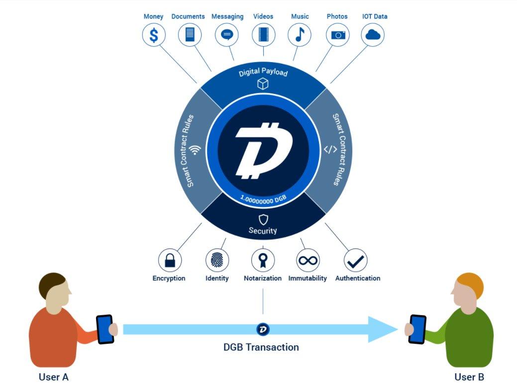 Dogecoin Wallet Sync Digibyte Coin Price PredictionsMarina Service