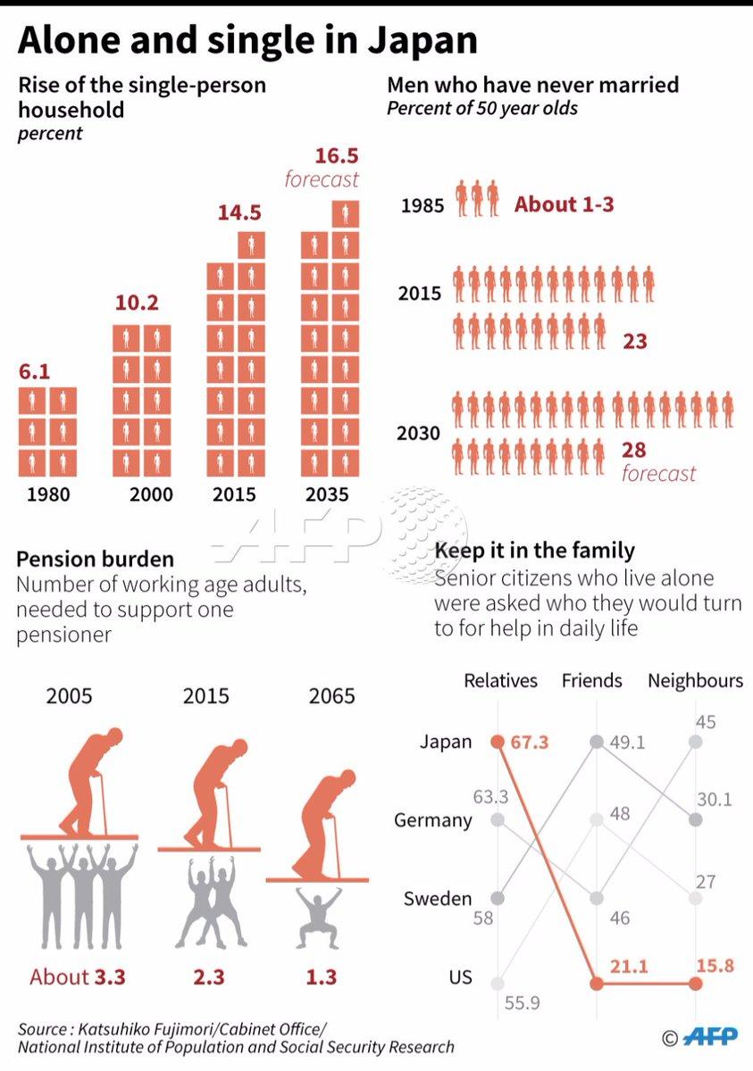 The population problem