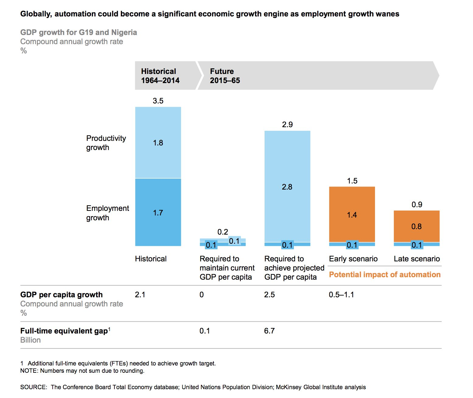Automation could become global growth engine. 1,4% worldwide GDP growth out of automation @McKinsey #automation #ArtificialIntelligence
