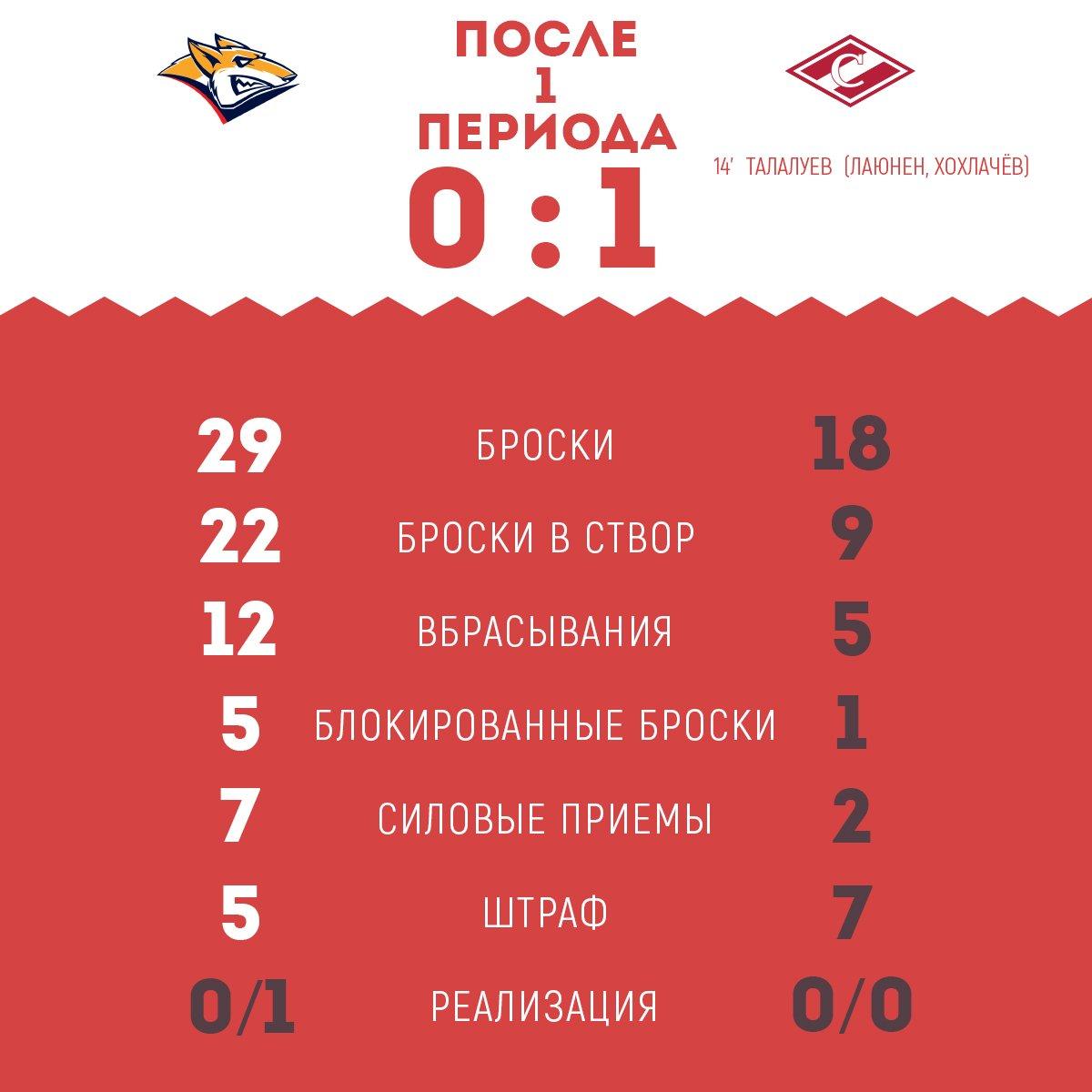 Статистика матча «Металлург» Мг vs «Спартак» после 1-го периода