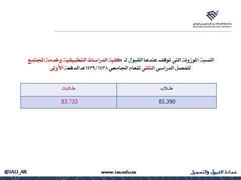 عمادة القبول والتسجيل Twitter પર القبول بجامعة الإمام عبدالرحمن بن فيصل تنافسي بالنسبة الموزونة لتغطية المقاعد الشاغرة والنظام بعد اغلاق التقديم يفرز من أعلى نسبة تقدمت إلى أدنى نسبة بالترتيب ويتم ترشيح