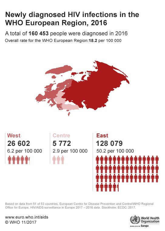 Tomorrow is #WorldAIDSDay. More than 160,000 people were diagnosed with #HIV in 2016 in the European Region − the only region worldwide where the number of new HIV infections is rising.