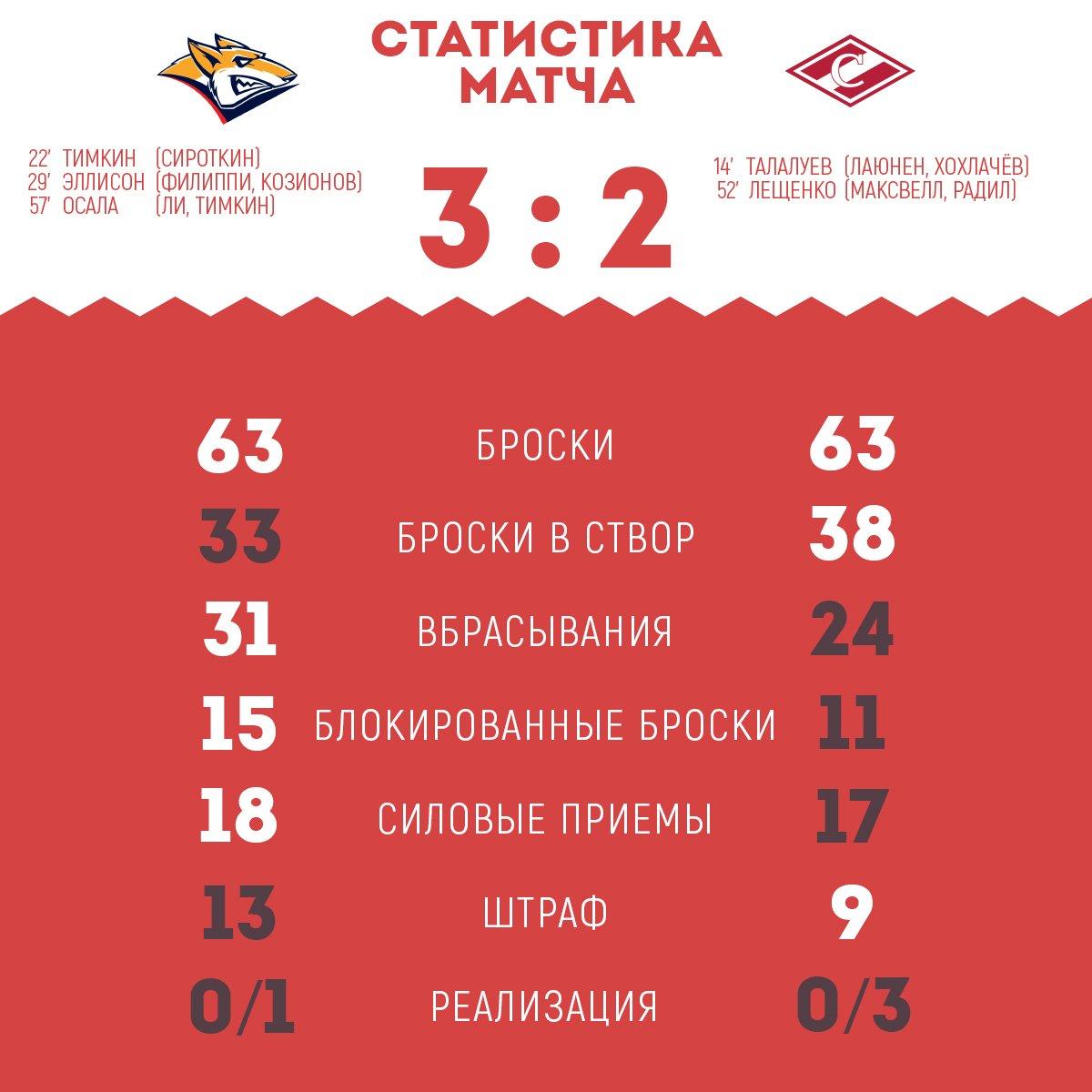 Статистика матча «Металлург» Мг - «Спартак» 3:2