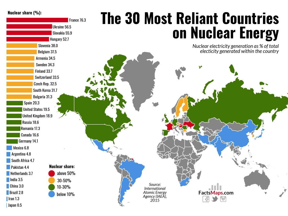 Factsmaps on twitter the 30 most reliant countries on nuclear map maps fact facts world worldmap france ukraine slovakia hungary japan iran brazil china india mexico pakistan argentina canada usa gumiabroncs Gallery