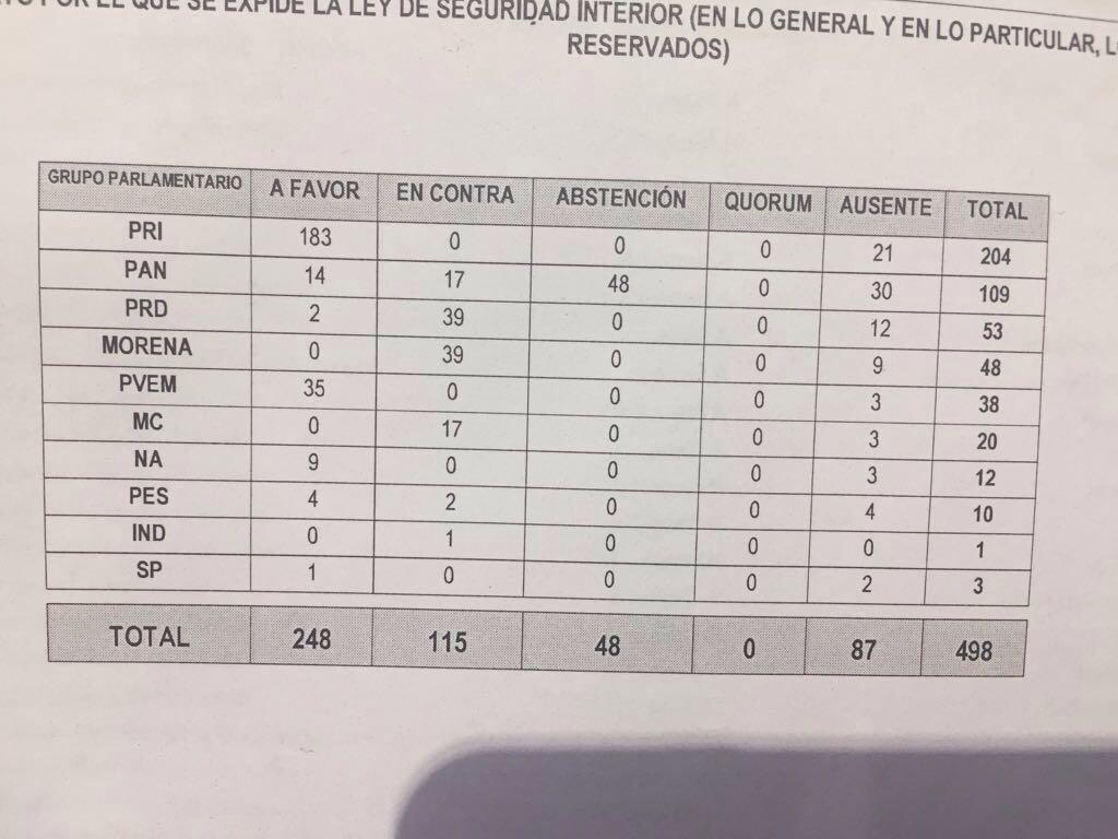 Para el recuerdo: así votaron los diputados la #LeydeSeguridadInterior =>  https://t.co/5QzyJPwGQY