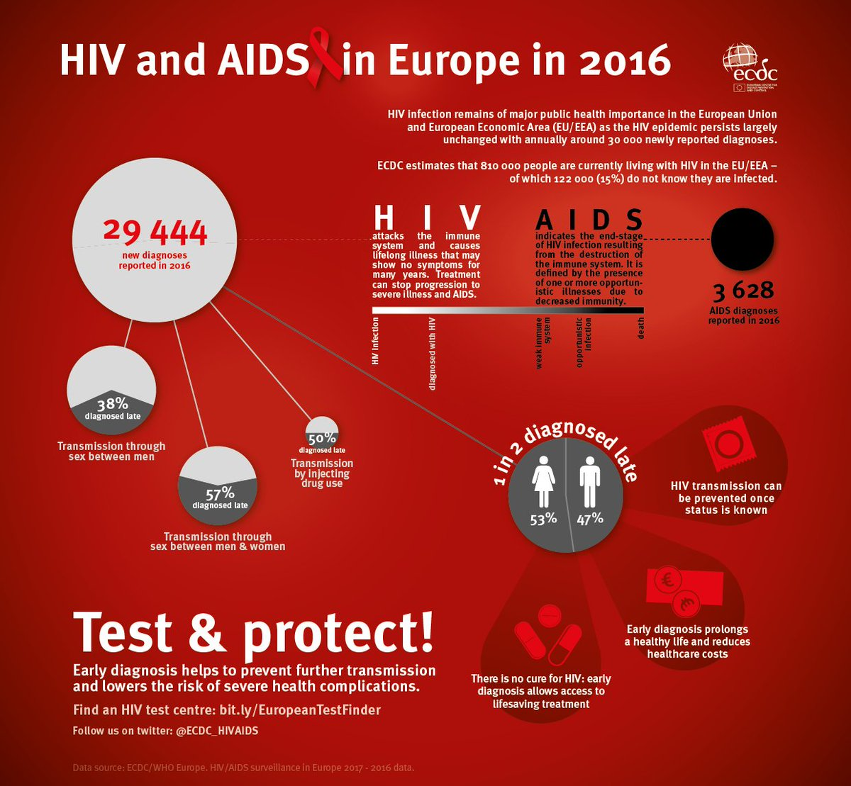 aids treatment in europe - HD2480×2291