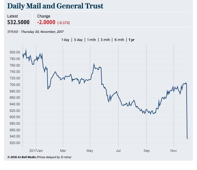 Couldn't happen to a nicer newspaper. Daily Mail parent's share price plunged 25% yesterday, wiping over £600m off its value.