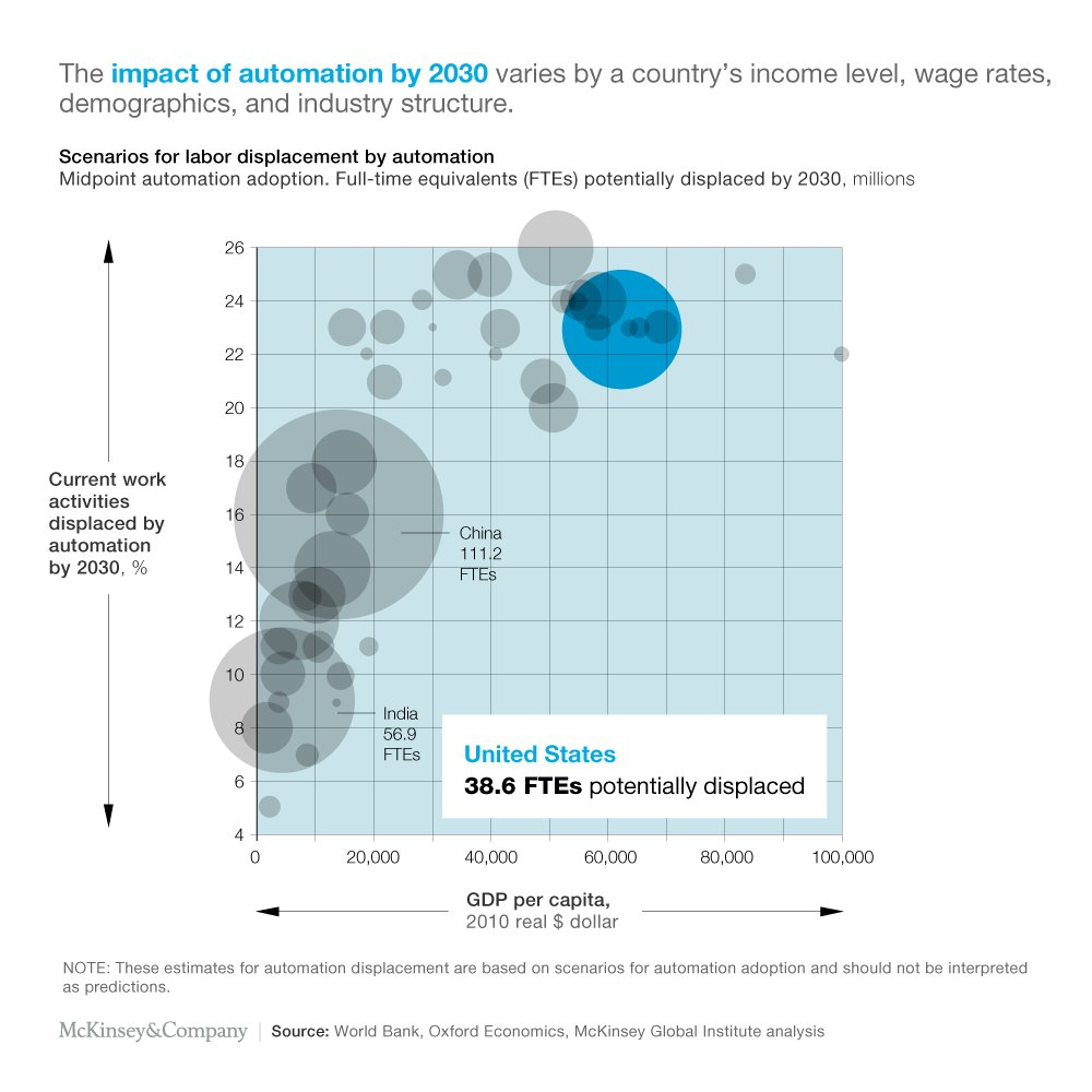 the effects of automation will vary widely depending on what country you are in