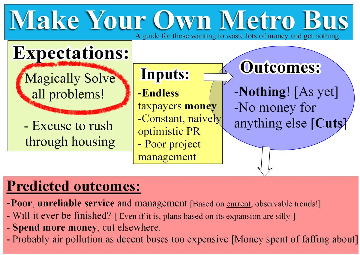 I made a quick slide for #bristolonecity r.e. the #Metrobus . Enjoy! #cuts #Bristol #transport