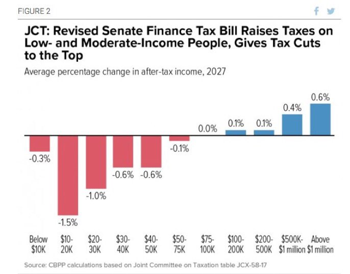 Bring this chart to Thanksgiving dinner. It'll come in handy when that family member who always talks politics tells you the Republican tax bill helps the middle class.