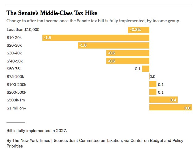Senate tax plan:   If you make under $75,000, you're getting a hike.   Over $75,000 and it's a cut, but small and temporary.   Corporate tax cut is permanent and will be used to enrich the top 20% (the investor class).   Deficit would explode.   https://t.co/1CFBFe4QN5