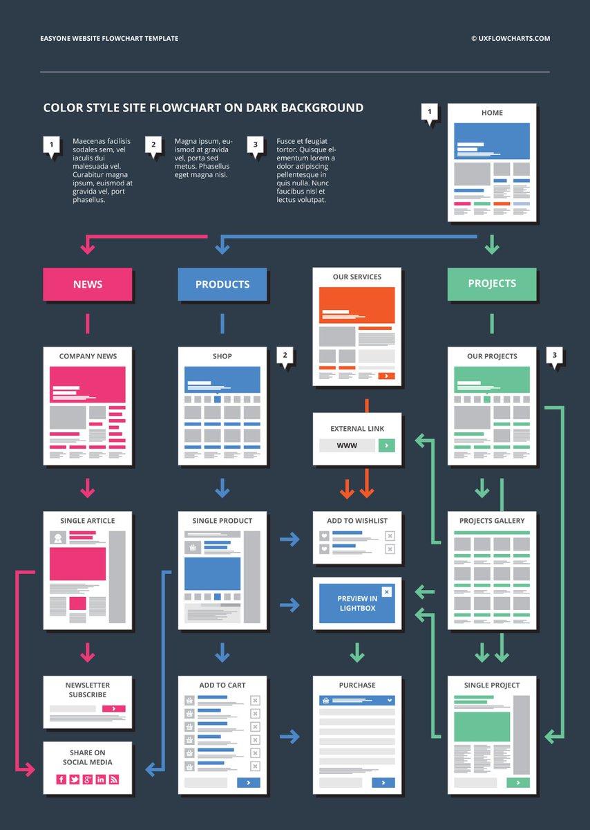 website flowchart template