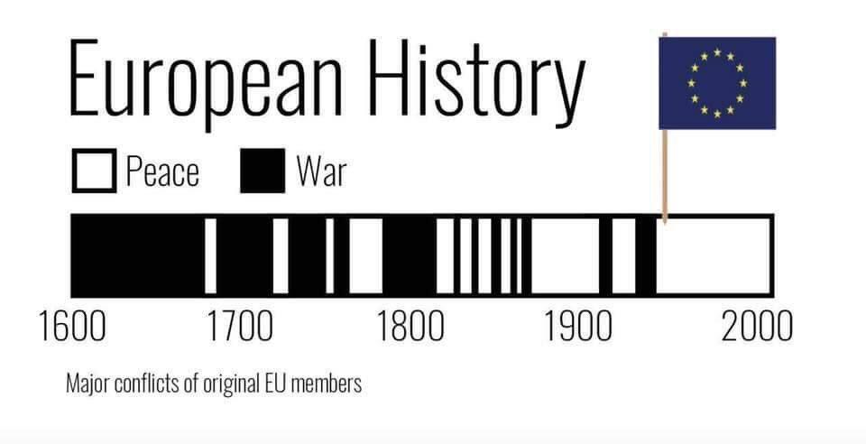 Sur le discours anti-européen rappelons ce graphe simple mais très utile sur la nécessité de la construction européenne @quatremer