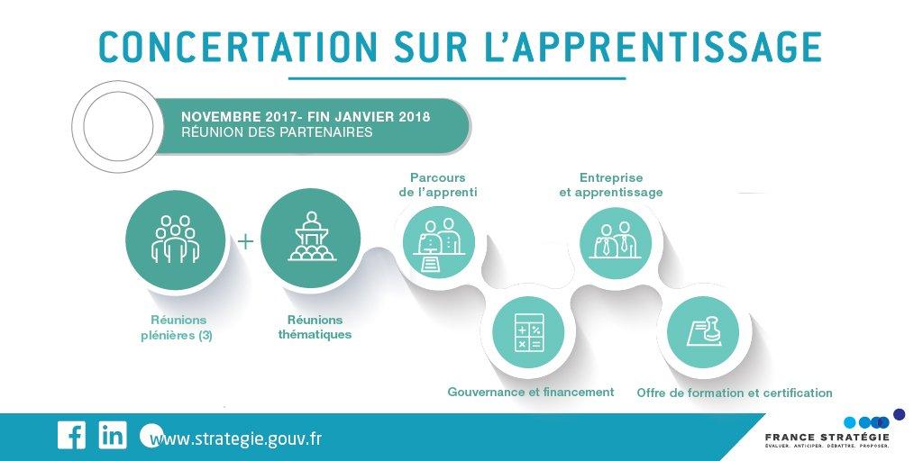 [Actualité] L'agenda de la concertation sur l'#Apprentissage que coordonne #FranceStratégie 👉 https://t.co/98ewgULwfC