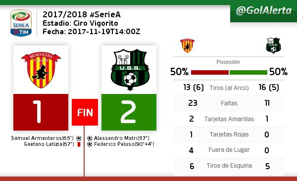 #SerieA  | FIN del Partido #Benevento  #Sassuolo   #GOLES (57) MATRI, (65) ARMENTEROS, (90+4) PELUSO<br>http://pic.twitter.com/FE3RlpQhMq