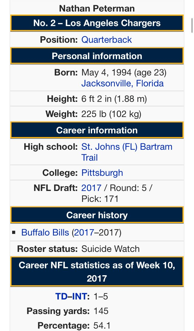 RT @barstoolsports: They've already gotten to Nathan Peterman's Wikipedia page 💀💀💀 https://t.co/QIhmmZJWBr