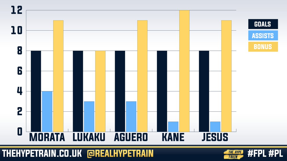 Stat Attack   The top 5 Forward&#39;s in the #FPL (Morata, Lukaku, Aguero, Kane, and Jesus) each have 8 goals to their names.  Harry Kane, who has only scored in 4 #PL matches this season, has more bonus points than the other 4 listed forwards. <br>http://pic.twitter.com/Ujy99Iey8B