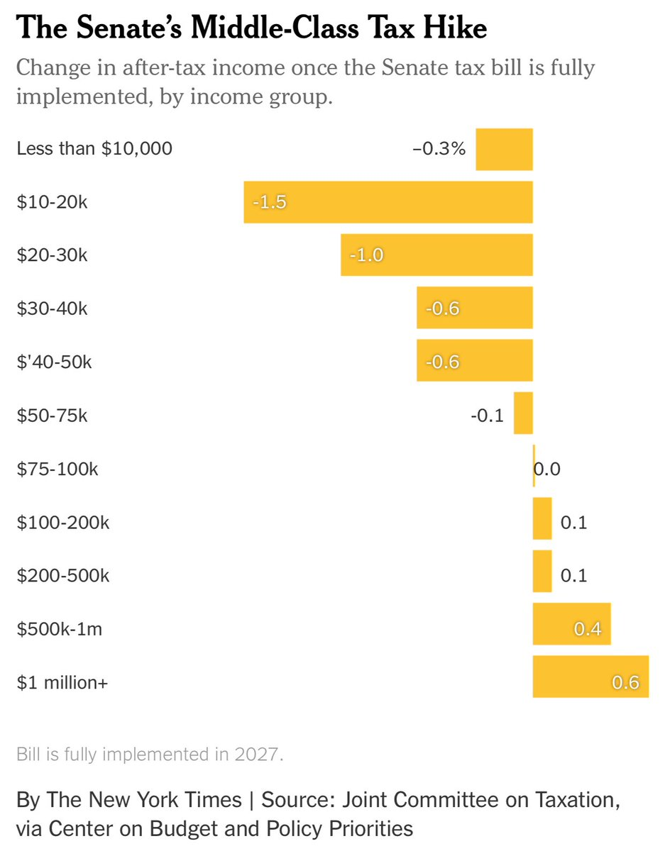 """Here's a nice graphic summarizing the """"tax cut"""" that you've been hearing so much about. If you make $100k or less, you won't get a break. Under $75k, and you'll actually face an increase.  https:// mobile.nytimes.com/2017/11/18/opi nion/sunday/republicans-taxes-middle-class.html &nbsp; …  #taxes #politics #gop #taxcut #greed<br>http://pic.twitter.com/Sw2EOb15vQ"""