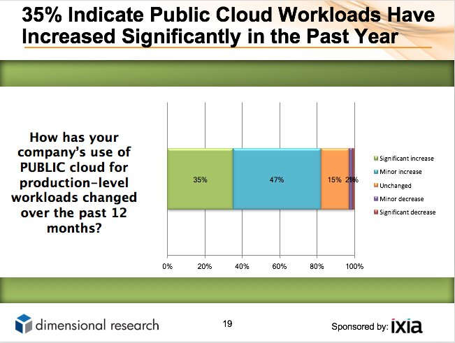 RT @IXIAcom: Operational Concerns Dominate #Cloud User Survey  http:// gag.gl/D5jGot  &nbsp;   #Ixiacom <br>http://pic.twitter.com/fyJ2PxMsdt