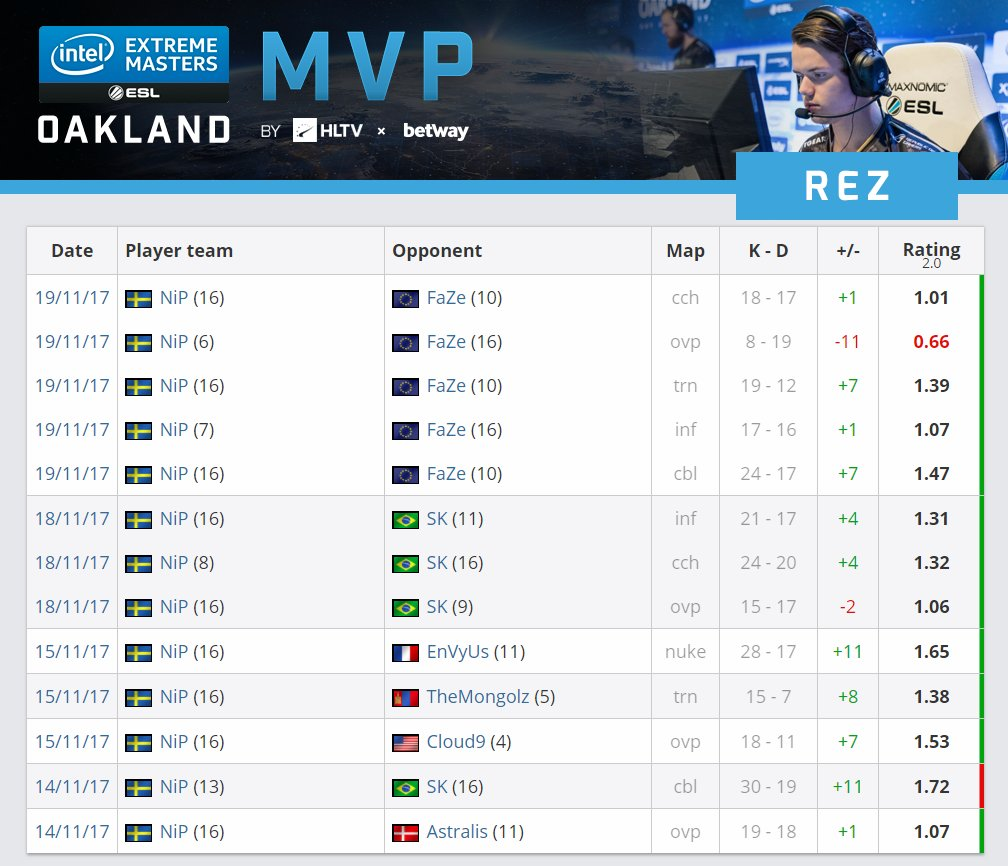 The HLTV MVP by betway award for #IEMOakland 2017 goes to @REZcsgo! https://t.co/wI8Qs6Mk8L