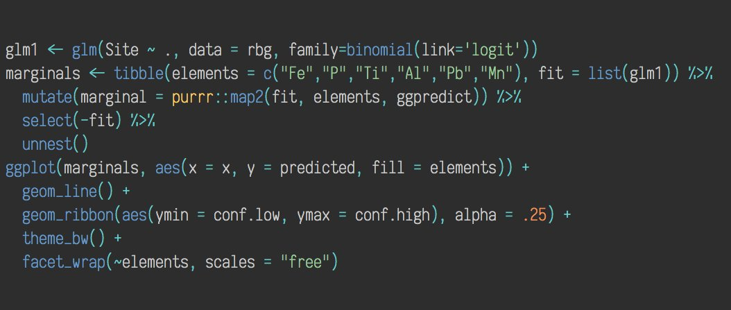 Fun way to quickly plot multiple marginal effects  by purrr::mapping the ggeffects::ggpredict function across a tibble of covariates &amp; models. #rstats <br>http://pic.twitter.com/AUq1c5OYKO