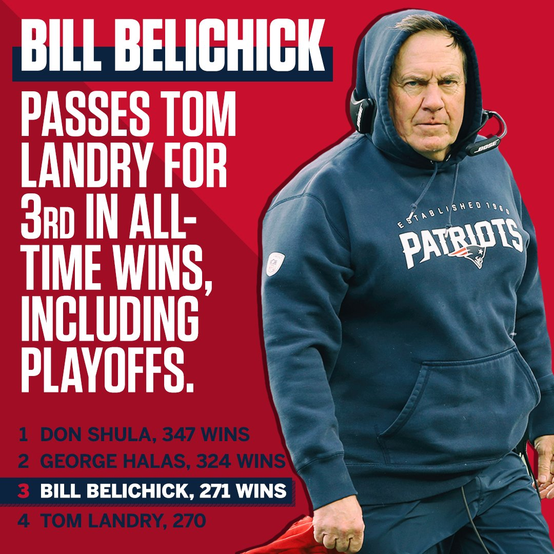No. 3️⃣  Bill Belichick continues to climb the all-time wins list. https://t.co/tqOxeJvde2