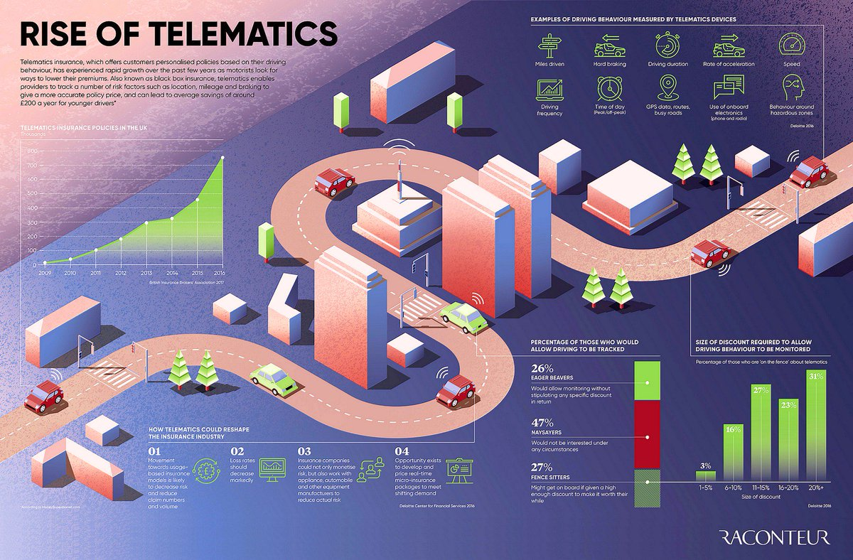 Rise of Telematics: How They Could Reshape The #Insurance Industry [Infographic] #Insurtech [v/ @raconteur] Cc @IoTRecruiting<br>http://pic.twitter.com/SebFHKQvCB