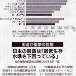 日本の最低賃金は最低生存水準を下回っている。 pic.twitter.com/1IWoxKrqRd