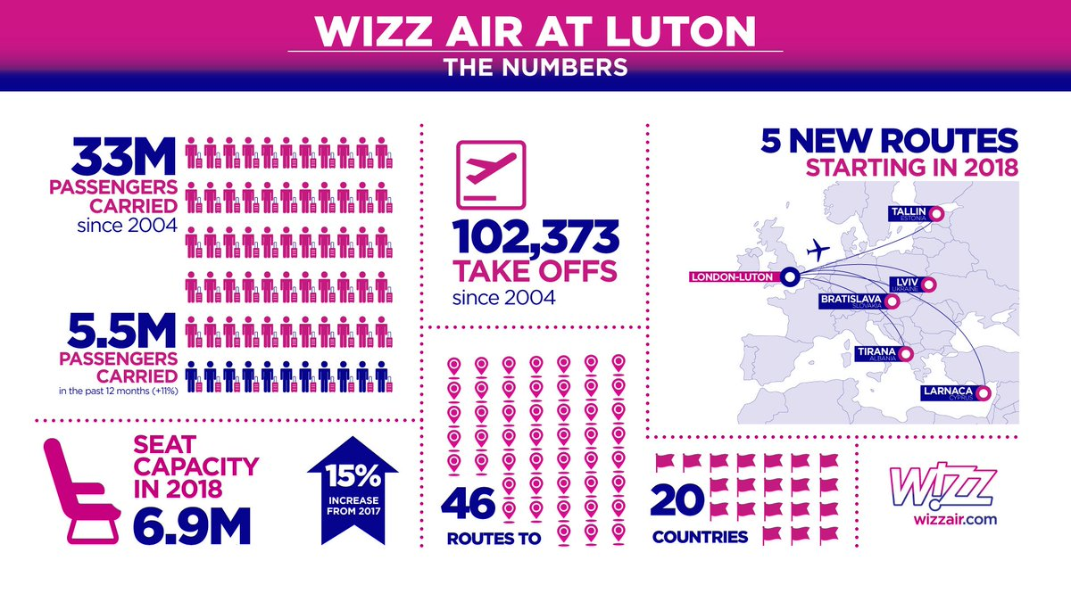 Wizz Air On Twitter Wizznews 5 New Routes From Ldnlutonairport To Bratislava Larnaca Tallinn Lviv And Tirana Starting Next Year 4 Airbus A320 To Join The Luton Fleet By June 2018 And