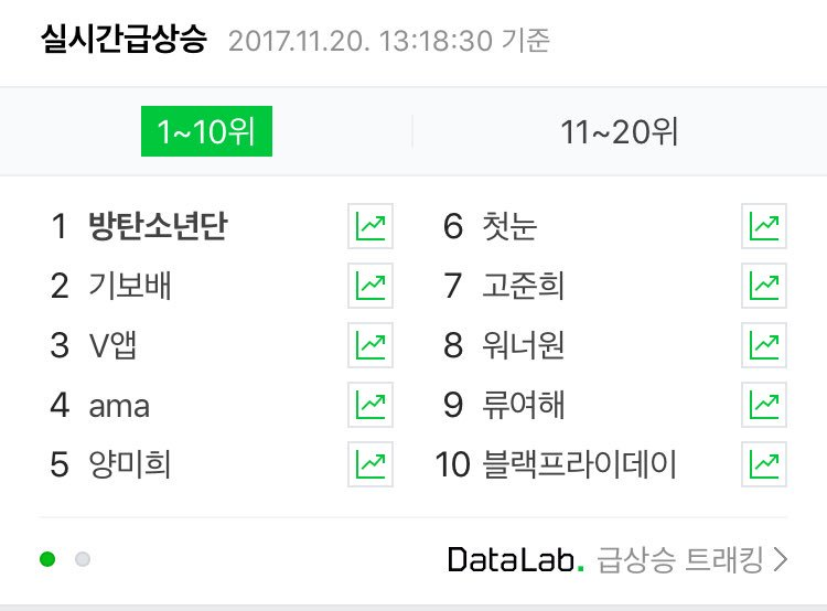 BTS is the #1 trending search on Naver!...